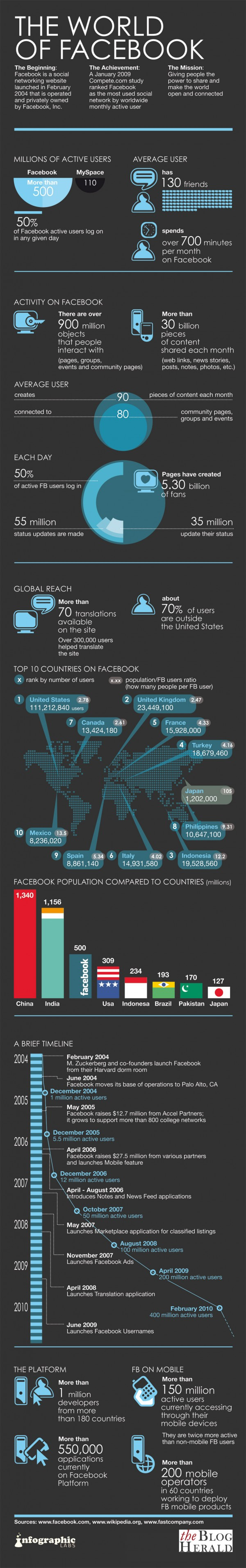 Facebook Statistics: View by country, popularity and general numbers infographic