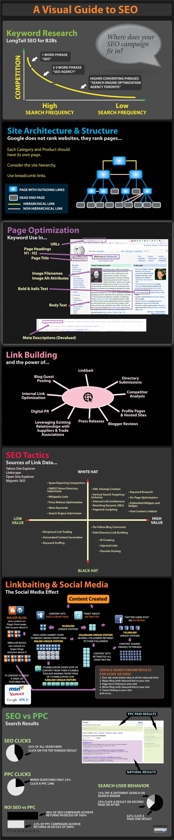 Complete SEO Guide infographic