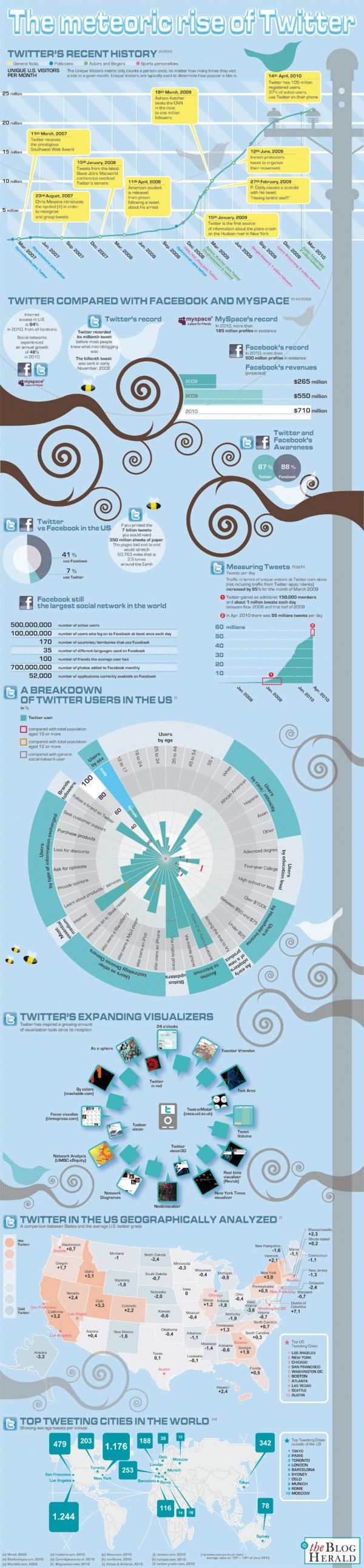 Twitter statistics compared to Facebook infographic