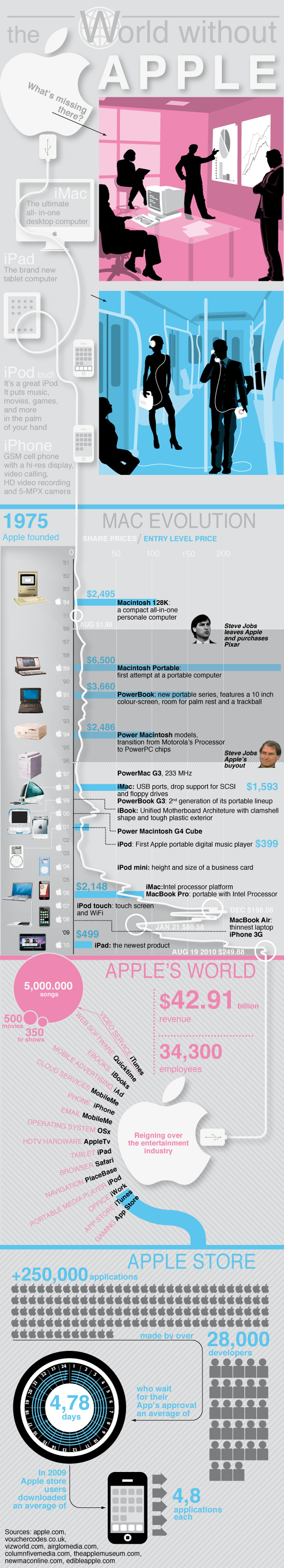 World Without Apple Infographic from Infographic Labs