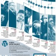 wordpress_history