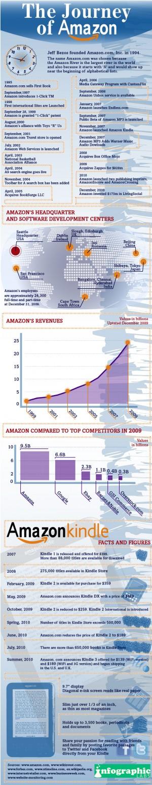 Amazon's Journey