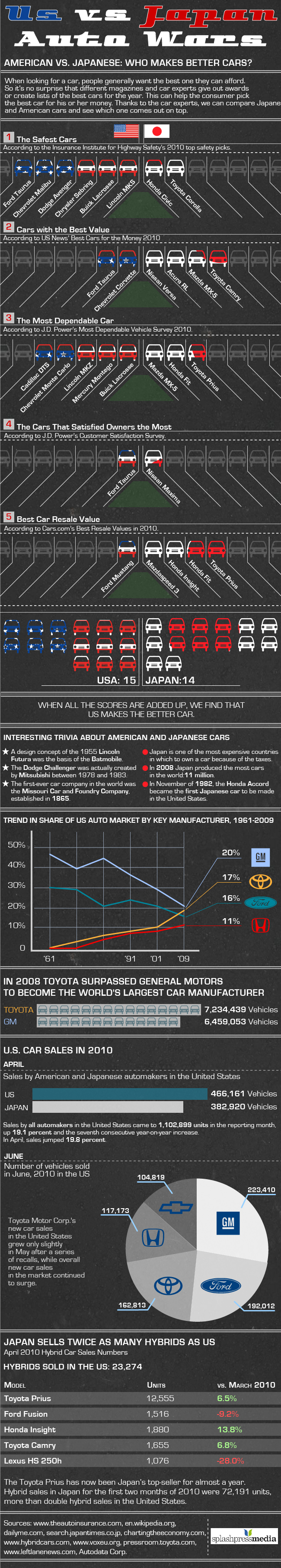 car firms vs Japanese car