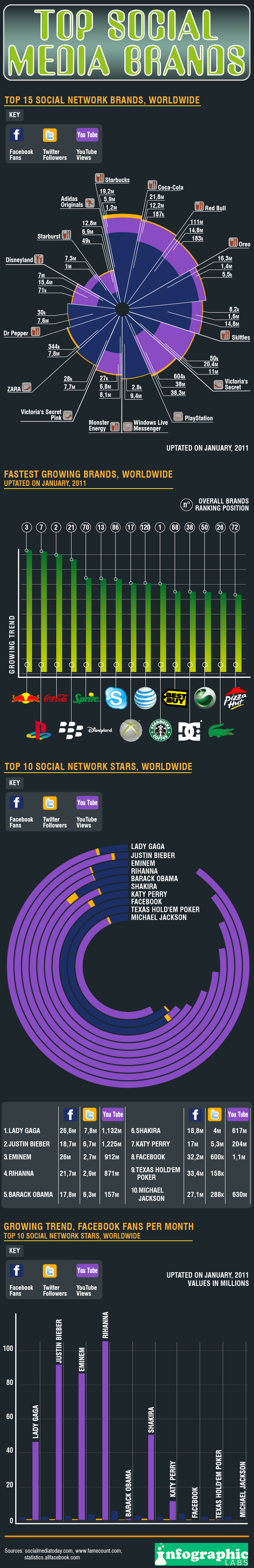 What are the Top Social Media Brands?