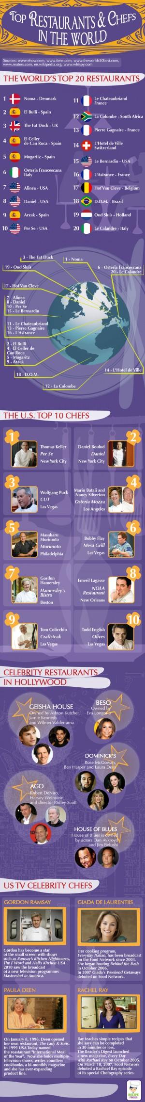 Restaurants & Chefs