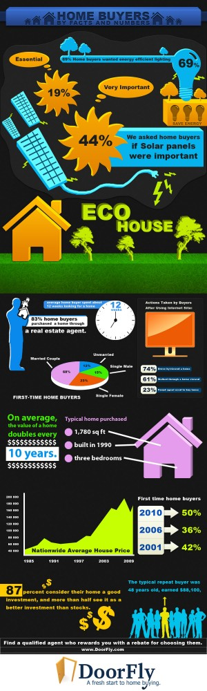 Home Buyers Facts