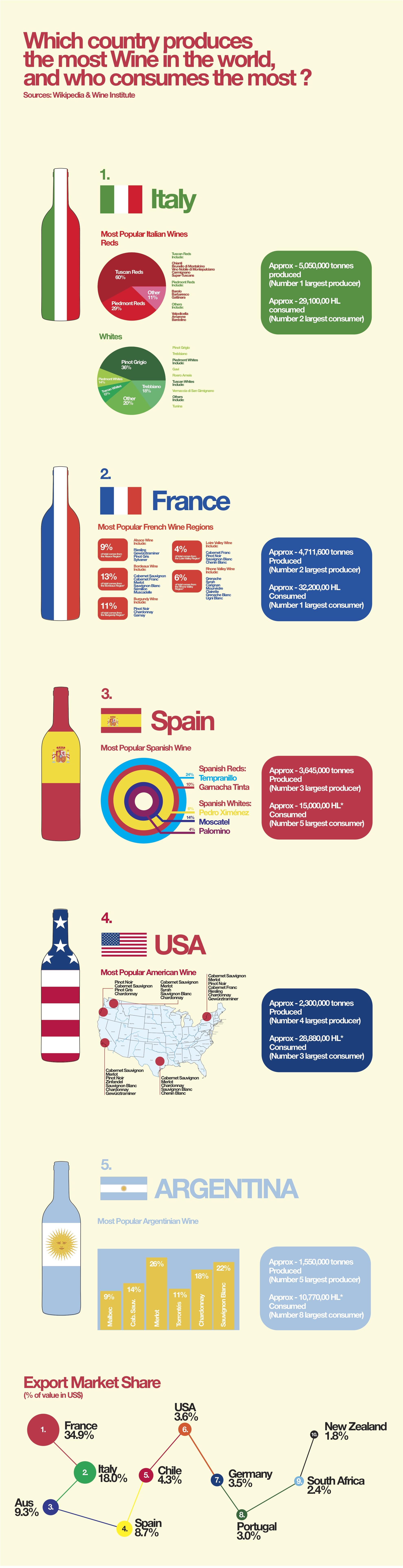 Wijnland productie en consumptie - infographic
