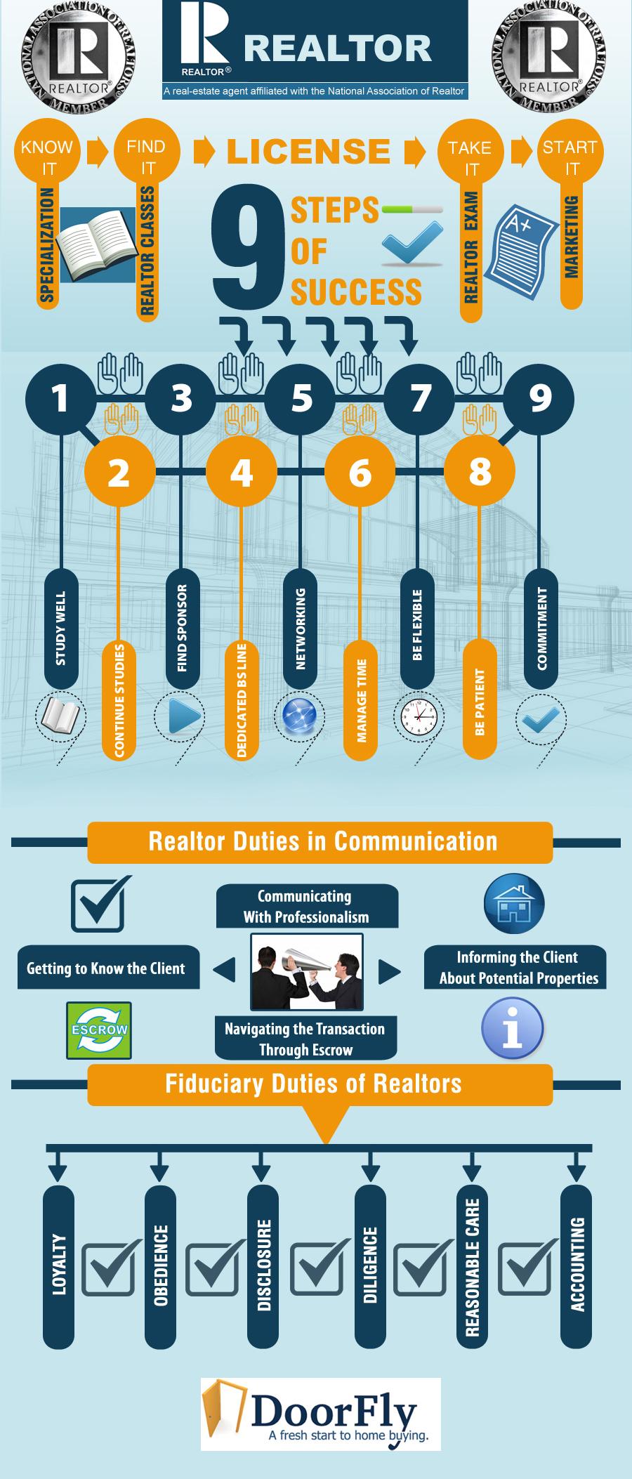 Realtors Infographic