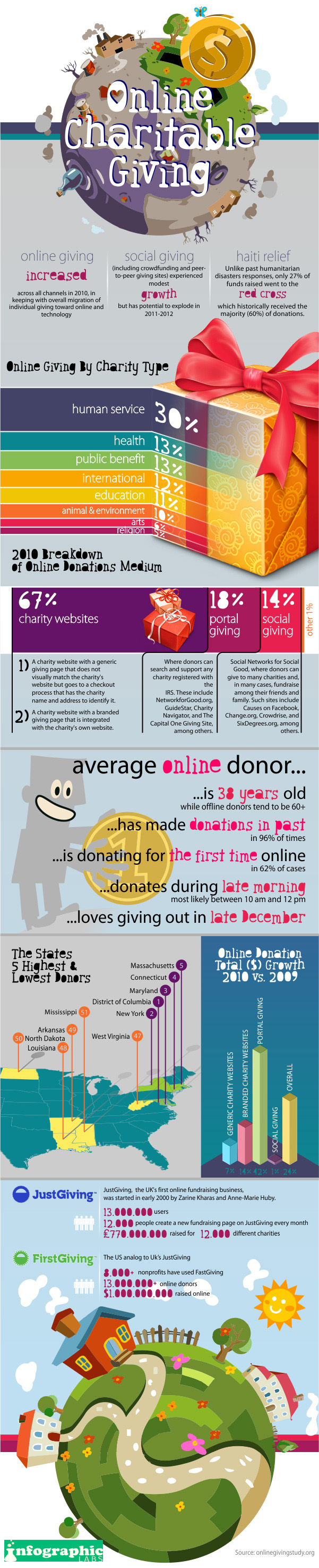 Charitable Giving Online Becoming the Trend