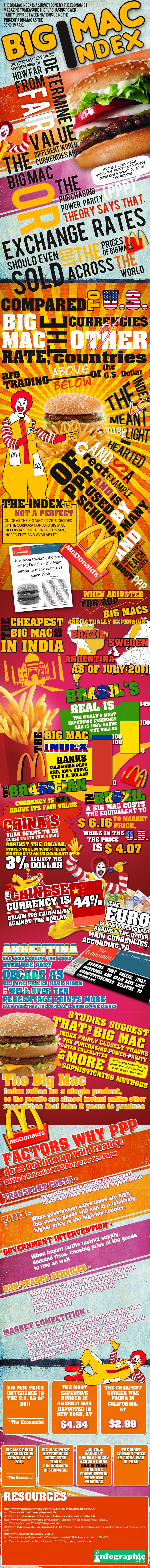 the big mac index