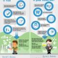 How Linkedin Works