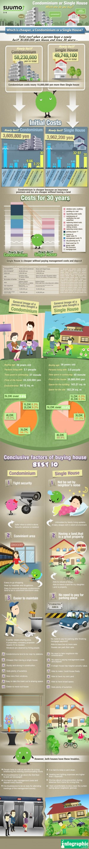 Condos vs. Houses