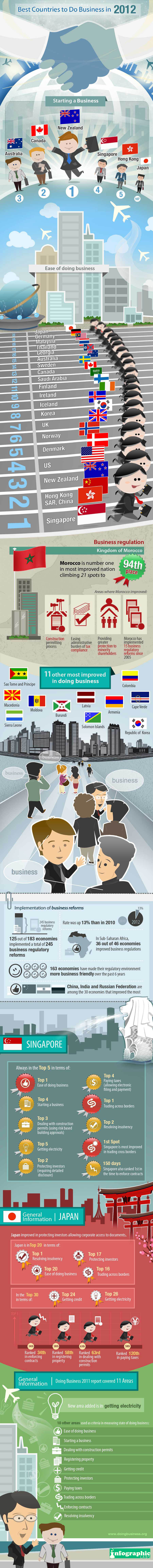Discover the best countries to do business in 2012