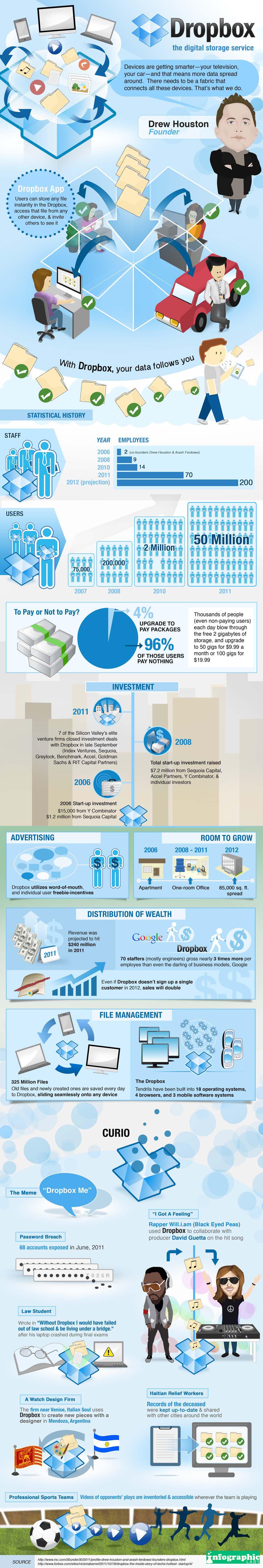 dropbox-rising-leaders-in-cloud-storage