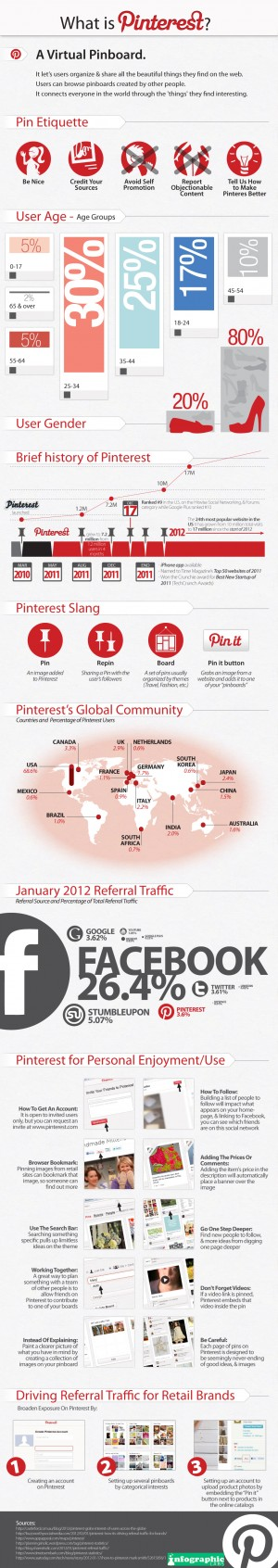 Overview of Pinterest