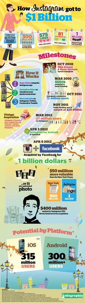 Instagram at $1 Billion