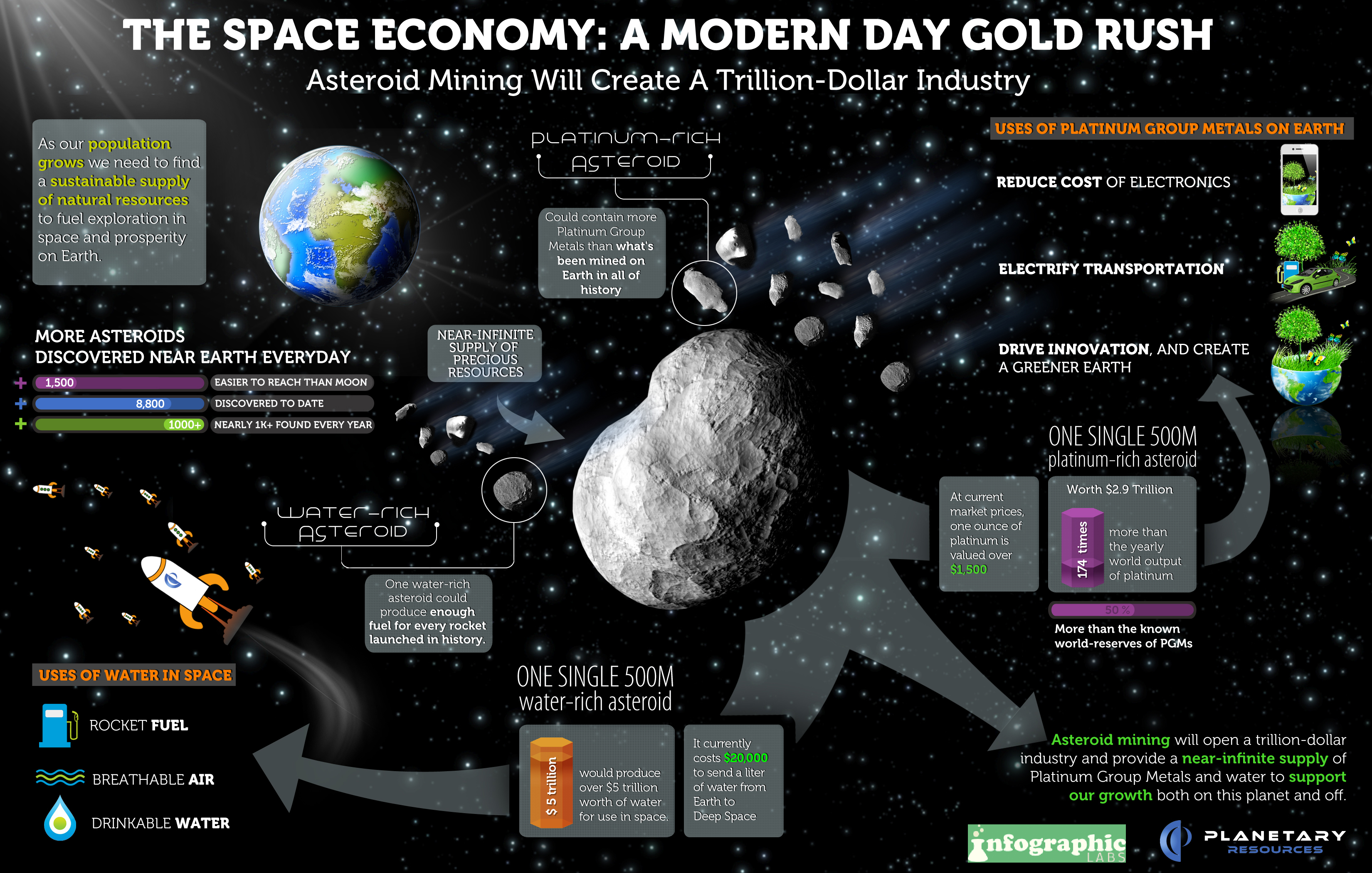 The Space Economy: Space Mining Supply and Demand Infographic