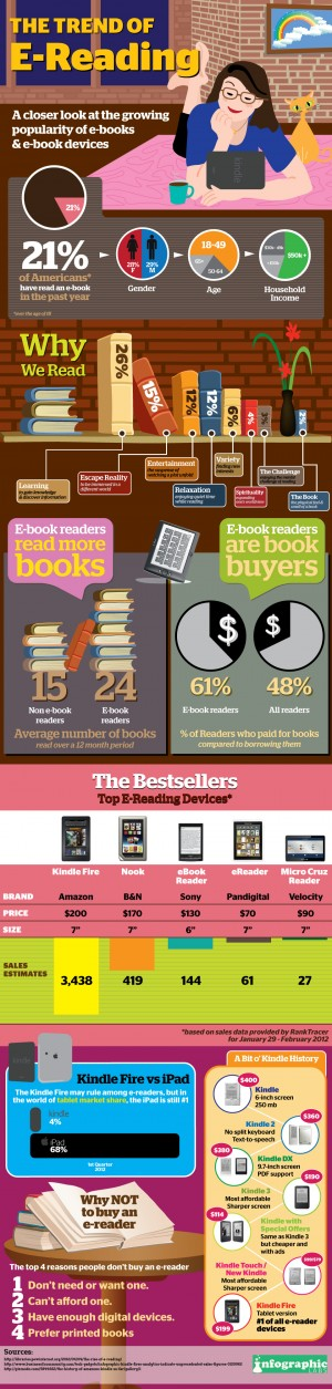 E-Reading Trends
