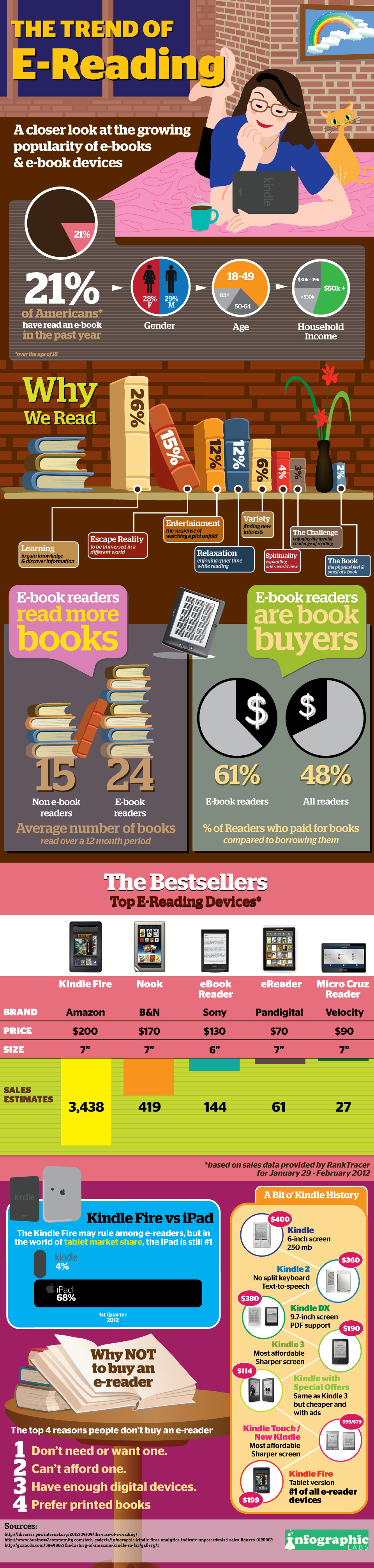 Marketing for libraries infographics fandeluxe Choice Image