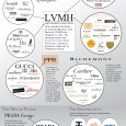 Luxury Brands Infographic