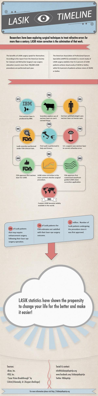 infographic-lasik-timeline