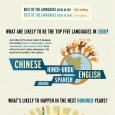 infographic-speaking-of-languages
