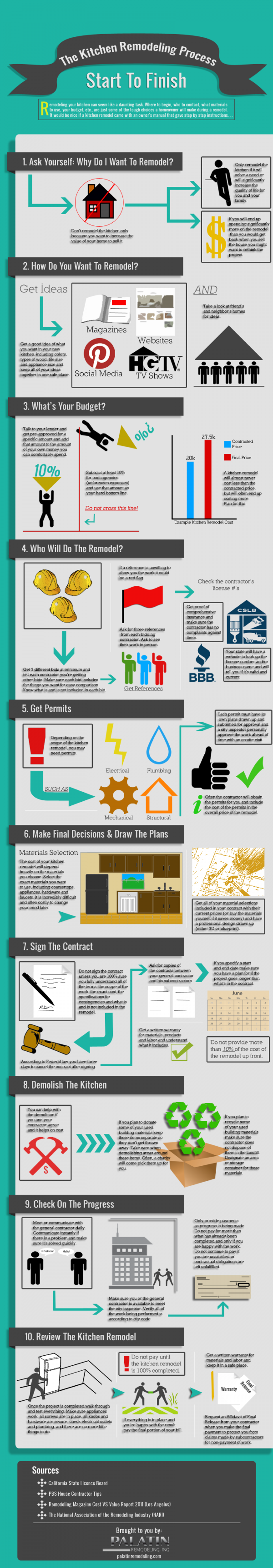 Kitchen-Remodeling-Infographic