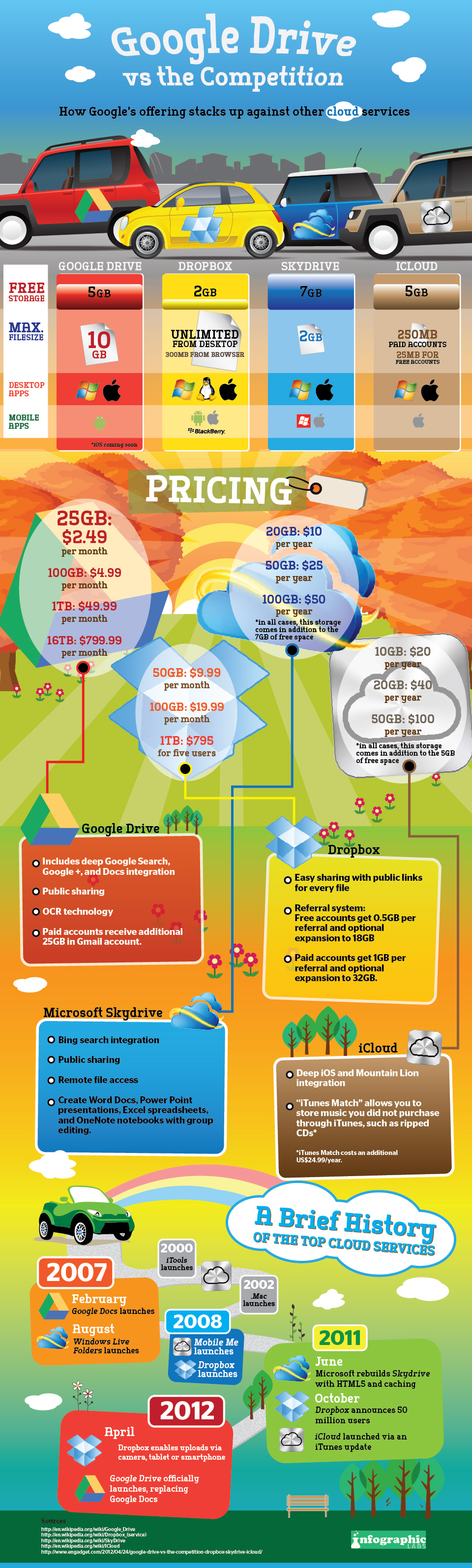 Charity Infographics besides  also Ctomato also Portland Vs Seattle furthermore Google Drive. on design infographic