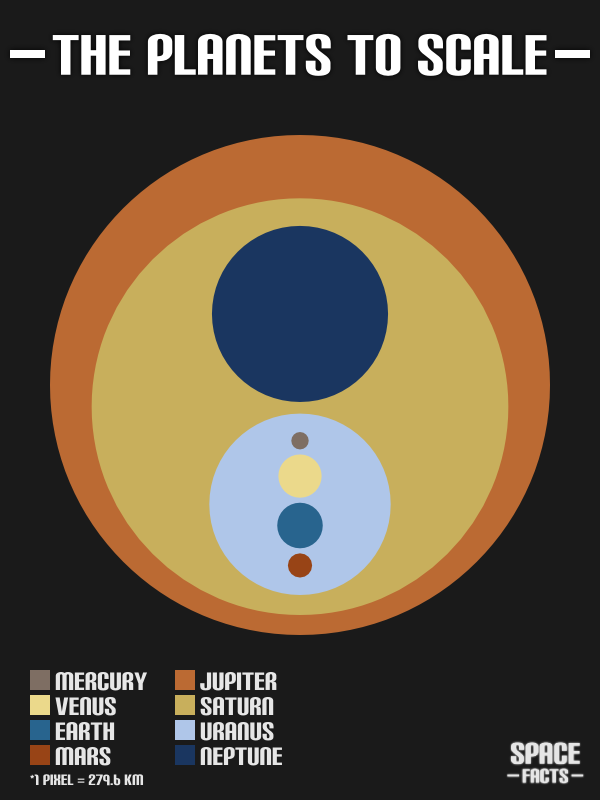 the-planets-to-scale