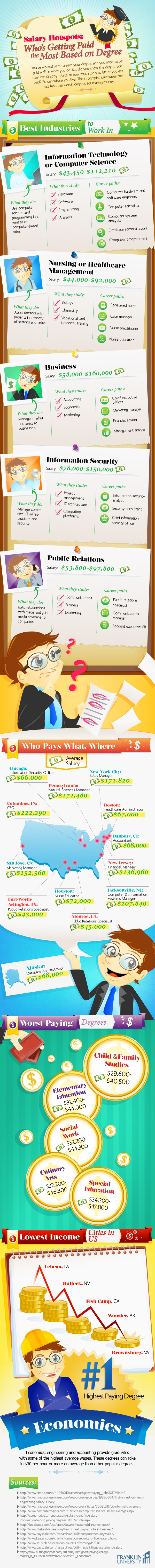 what-college-degrees-pay-the-most1