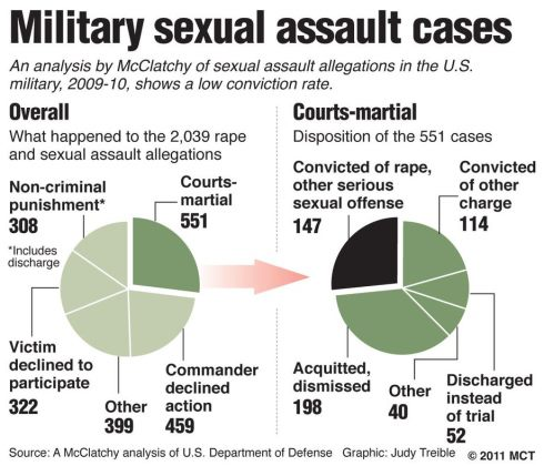 military_sexual_assault_infographic