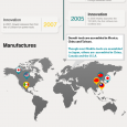 INFOGRAPHIC toolsandmachinery