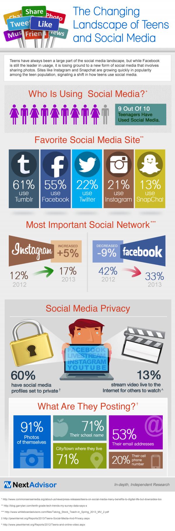 IG teens-social-media