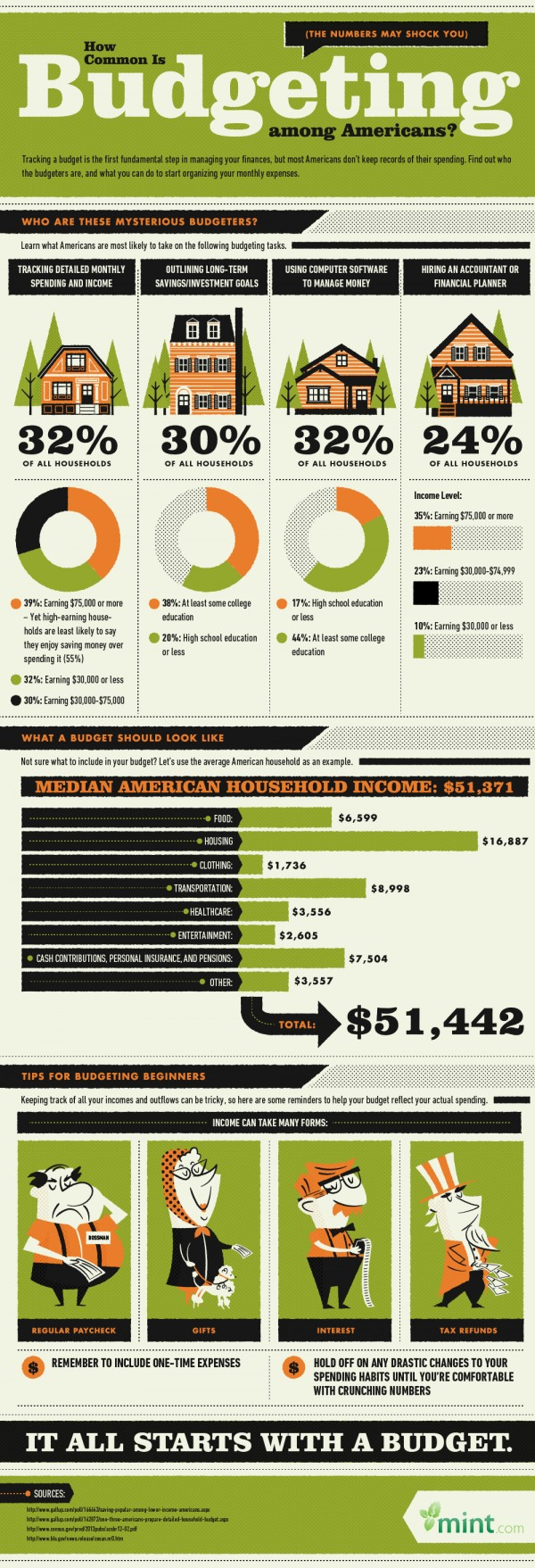 How-Common-is-Budgeting-for-Americans