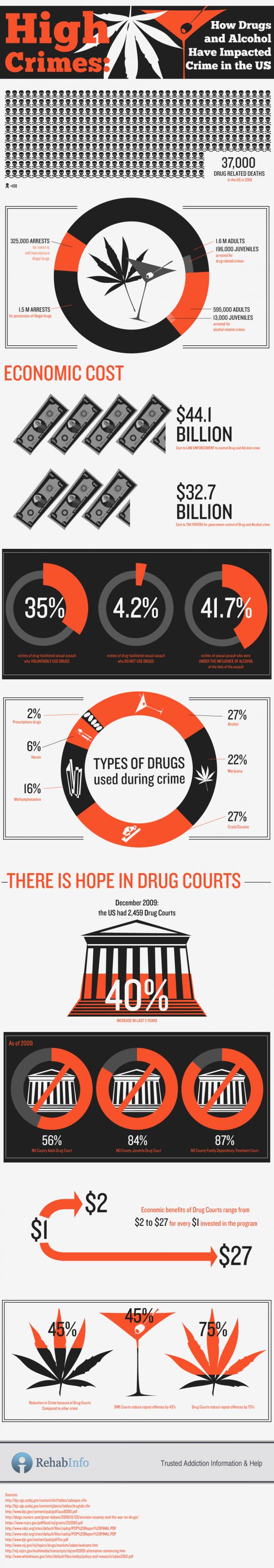 Drug Crimes IG