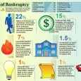 What are the Leading Causes of Bankruptcy?