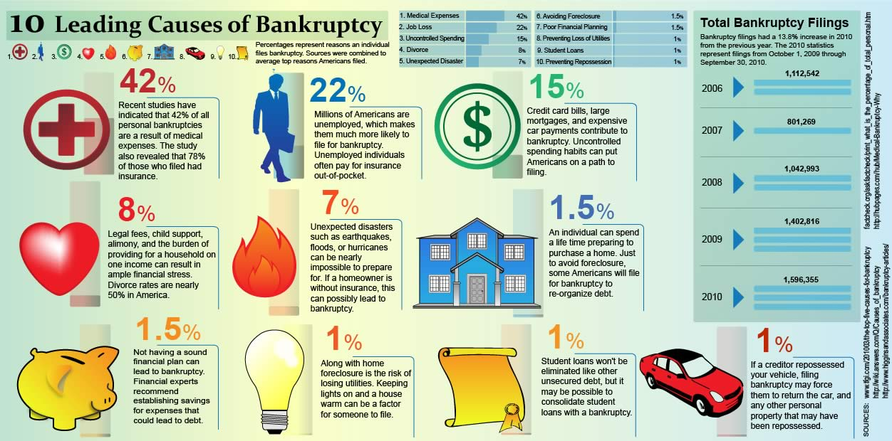 leading-causes-of-bankruptcy