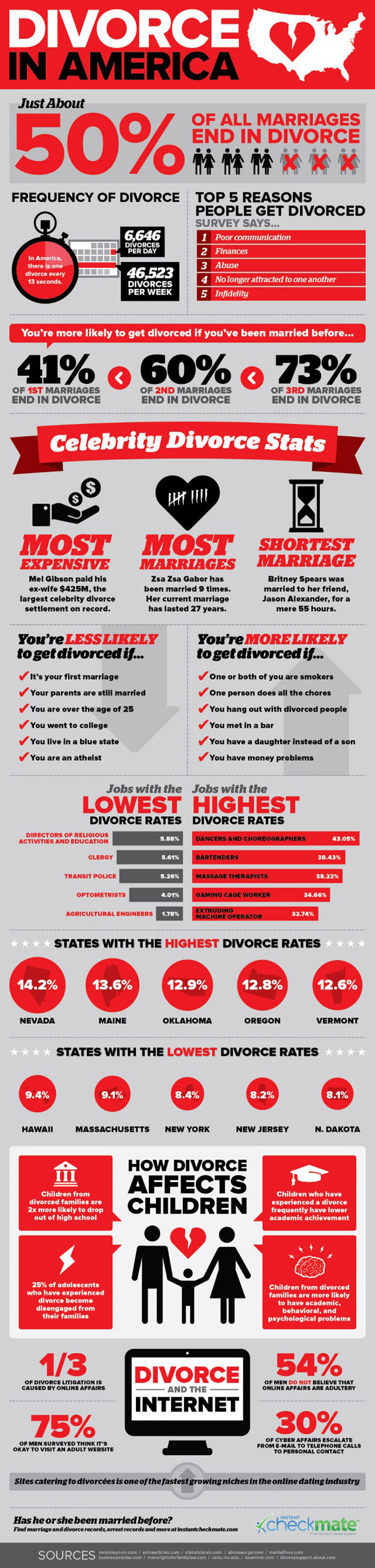 IG Divorce-in-America