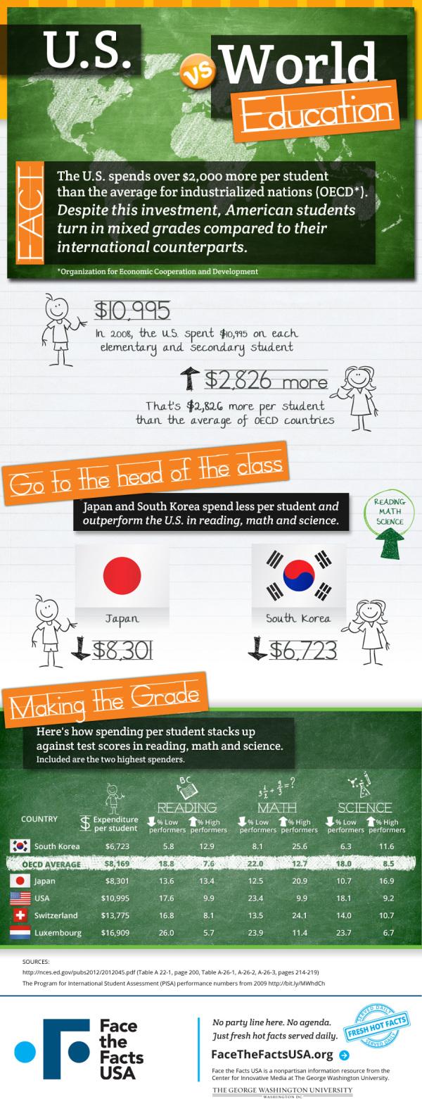 FTFin-education-spending