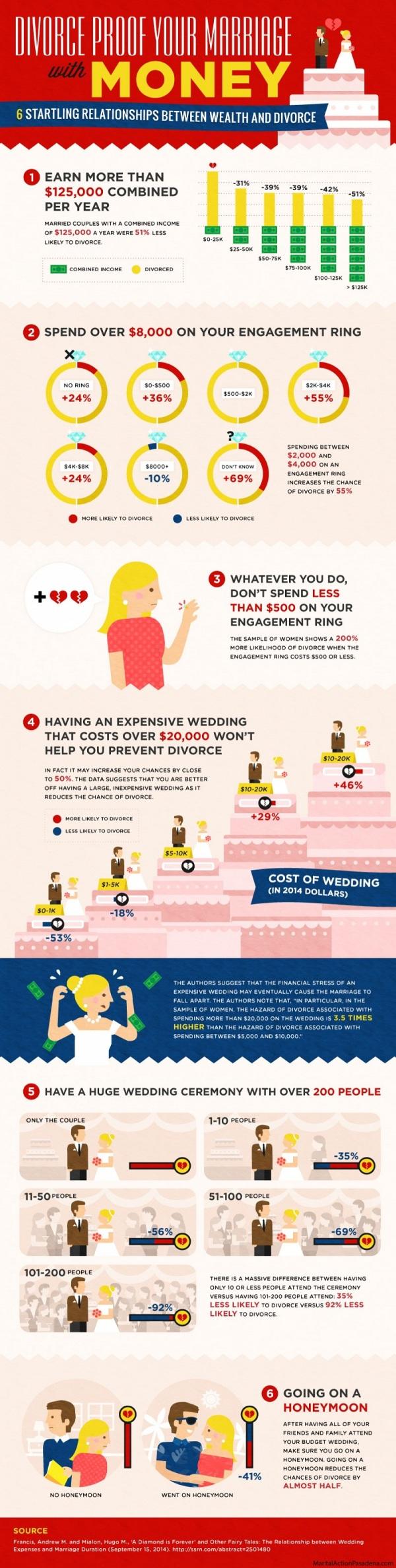 IG spending habits that lead divorce