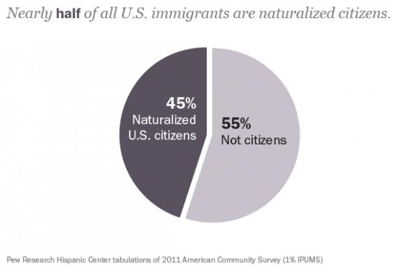 IG US Immigrants
