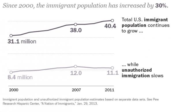 IG US Immigrants2