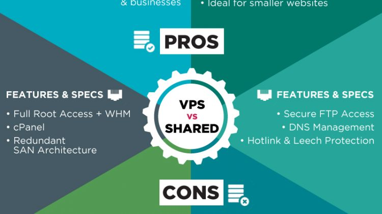 Pros/Cons of Using a VPS Server for your Website