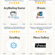 What Makes These 12 Joomla Extensions Top Rated?