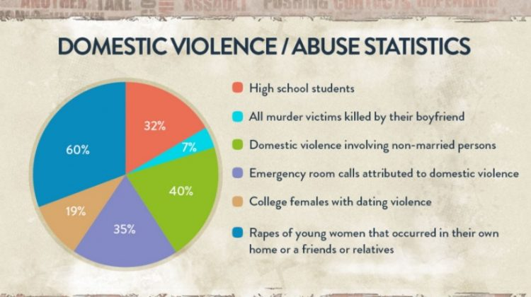 13 Domestic Violence Facts Everyone Should Know